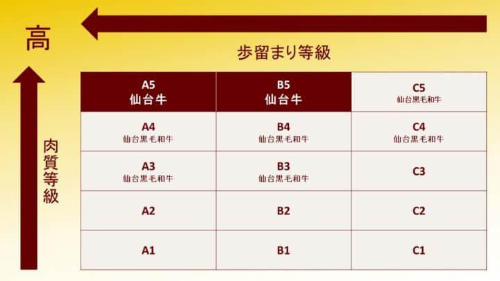 仙台牛 和牛 牛肉 等級表