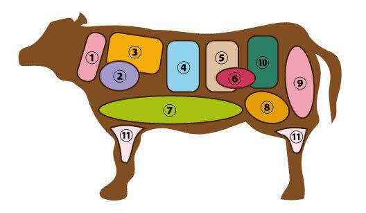 牛肉の部位の一覧と箇所